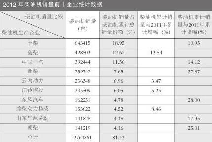 2012年中国柴油机生产企业产销量排名
