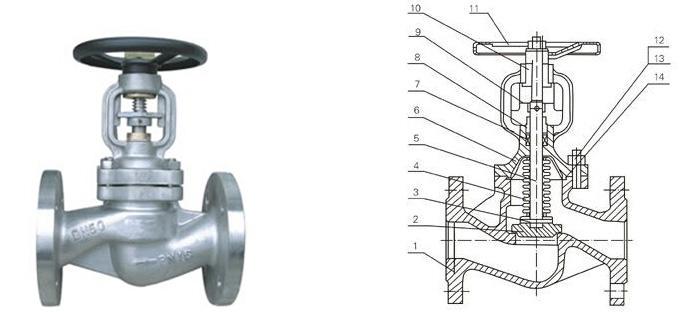 dwj41-德标不锈钢波纹管截止阀 广东厂家直销自贡高压阀门图片